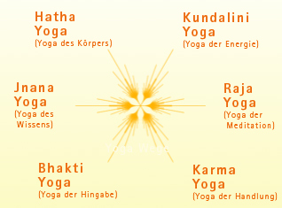 6 Wege des Yoga.  Copyright: yoga-vidya.de